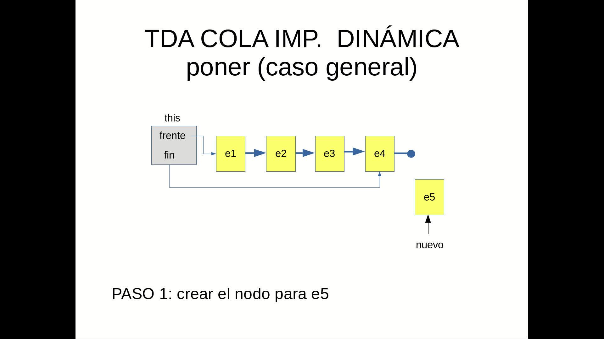 EDAT - Video 2.4 - TDA Cola (Implementación dinámica)