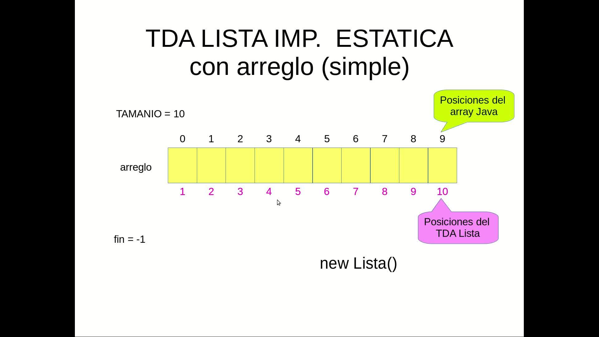 Clase 6: TDA Lista (Implementación dinamica) - Parte I