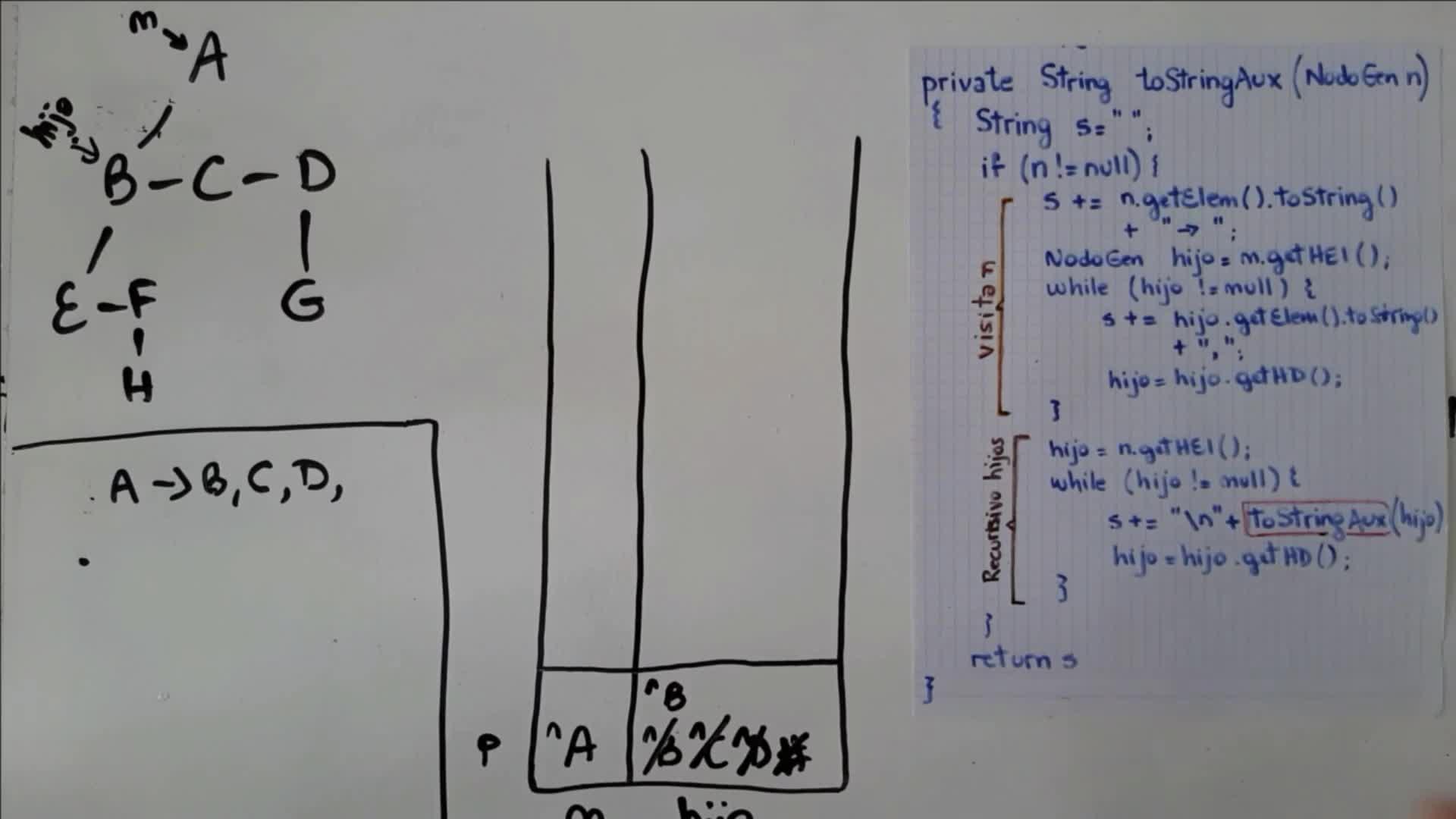 EDAT - Video 3.4 - Árbol genérico (Parte 2)