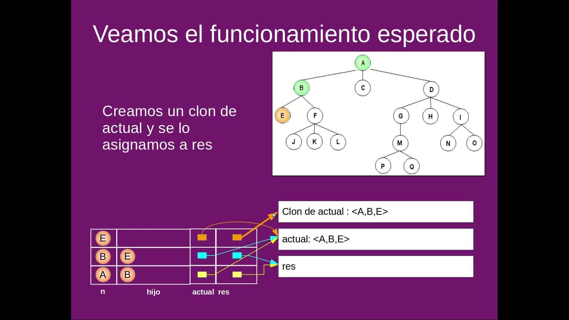 EDAT - Video 3.5 - Árbol genérico (Parte 3)