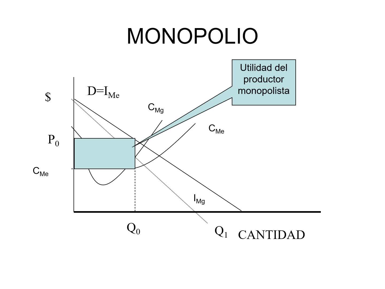 Finanzas Publicas unidad 2 CASO DEL MONOPOLIO