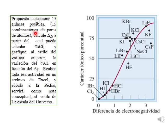 Teoría Enlace Químico