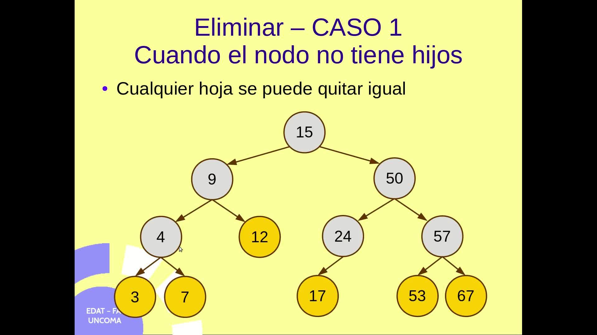 Clase 15 - TDA ABB método eliminar