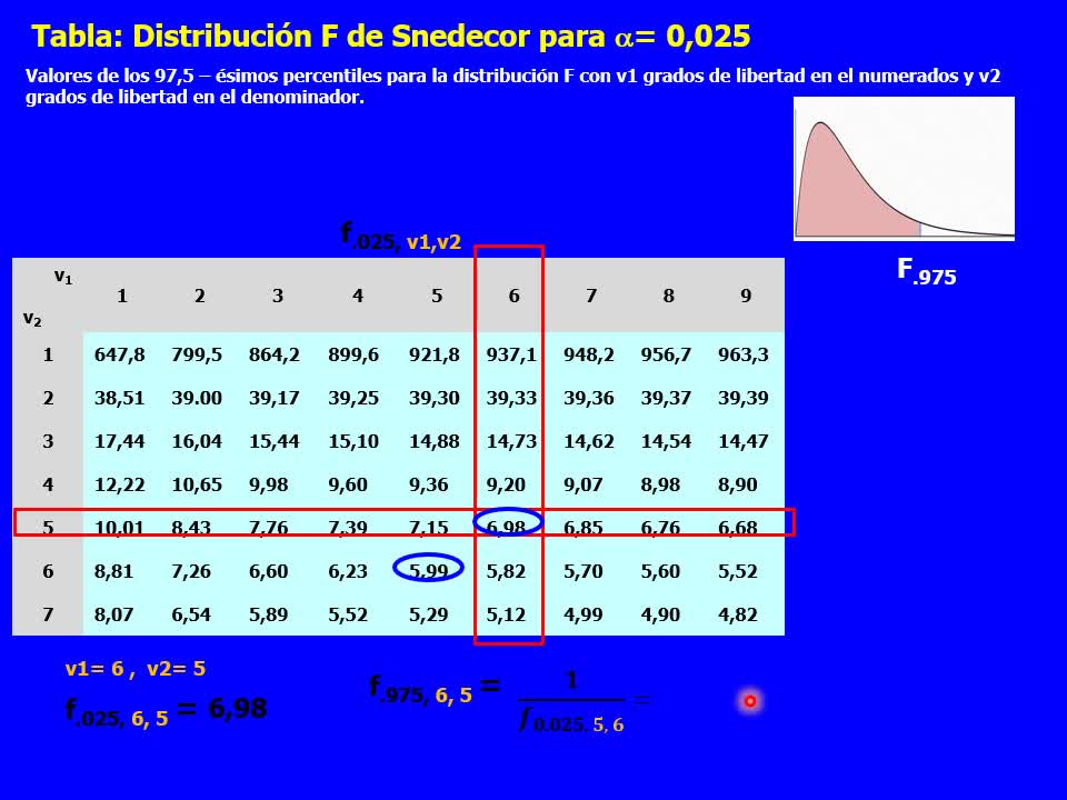 Teoría 5.3 - Pruebas de hipótesis relacionadas a dos poblaciones (1)