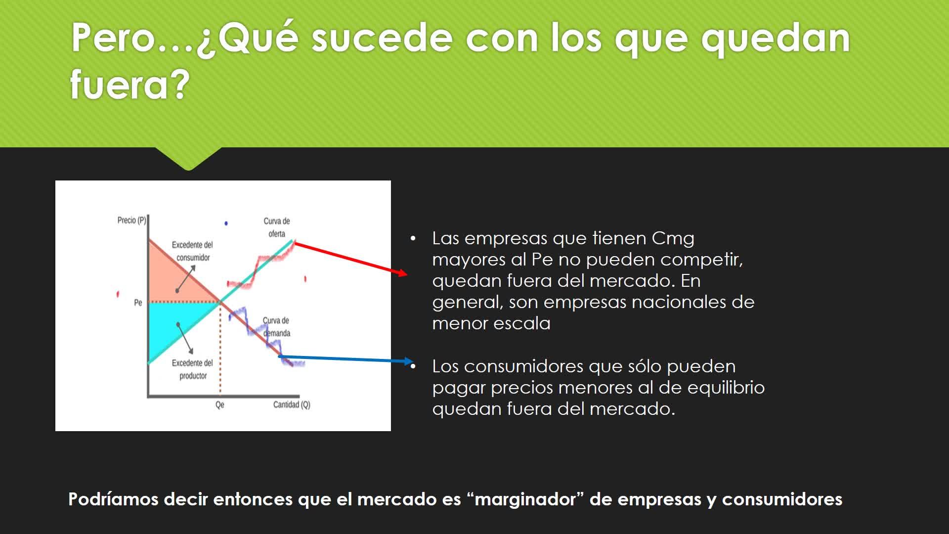 Clase 22. Equilibrio de Mercado. Introducción a la Economía
