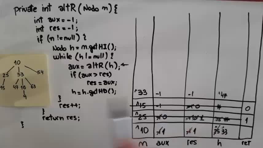Traza método Altura de TDA Arbol Generico