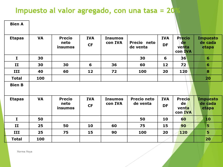 Finanzas Publicas Unidad 5 Impuestos generales a los consumos