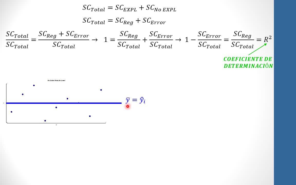 Teoría 6.2 - Regresión - Inferencia