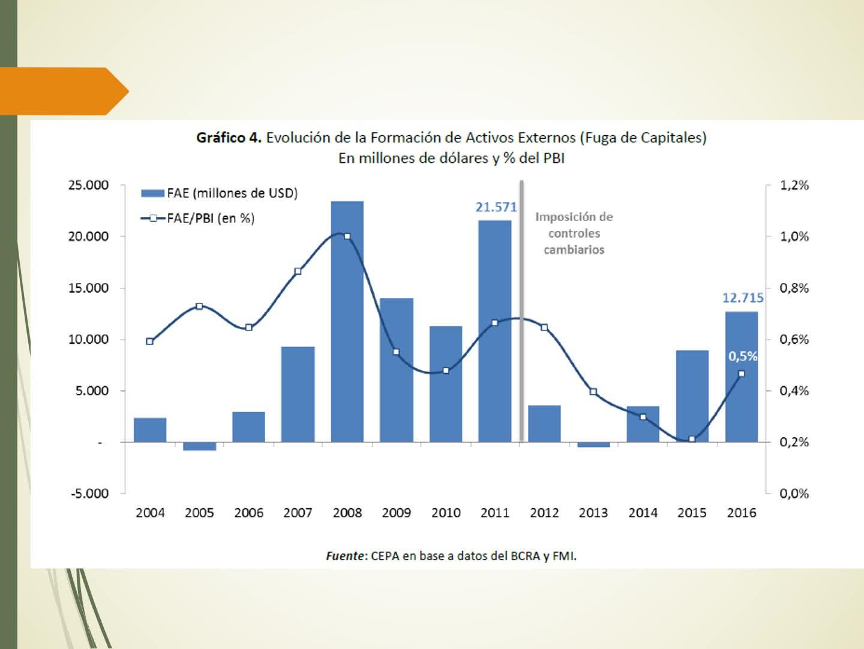 Finanzas Publicas Fuga de Capitales