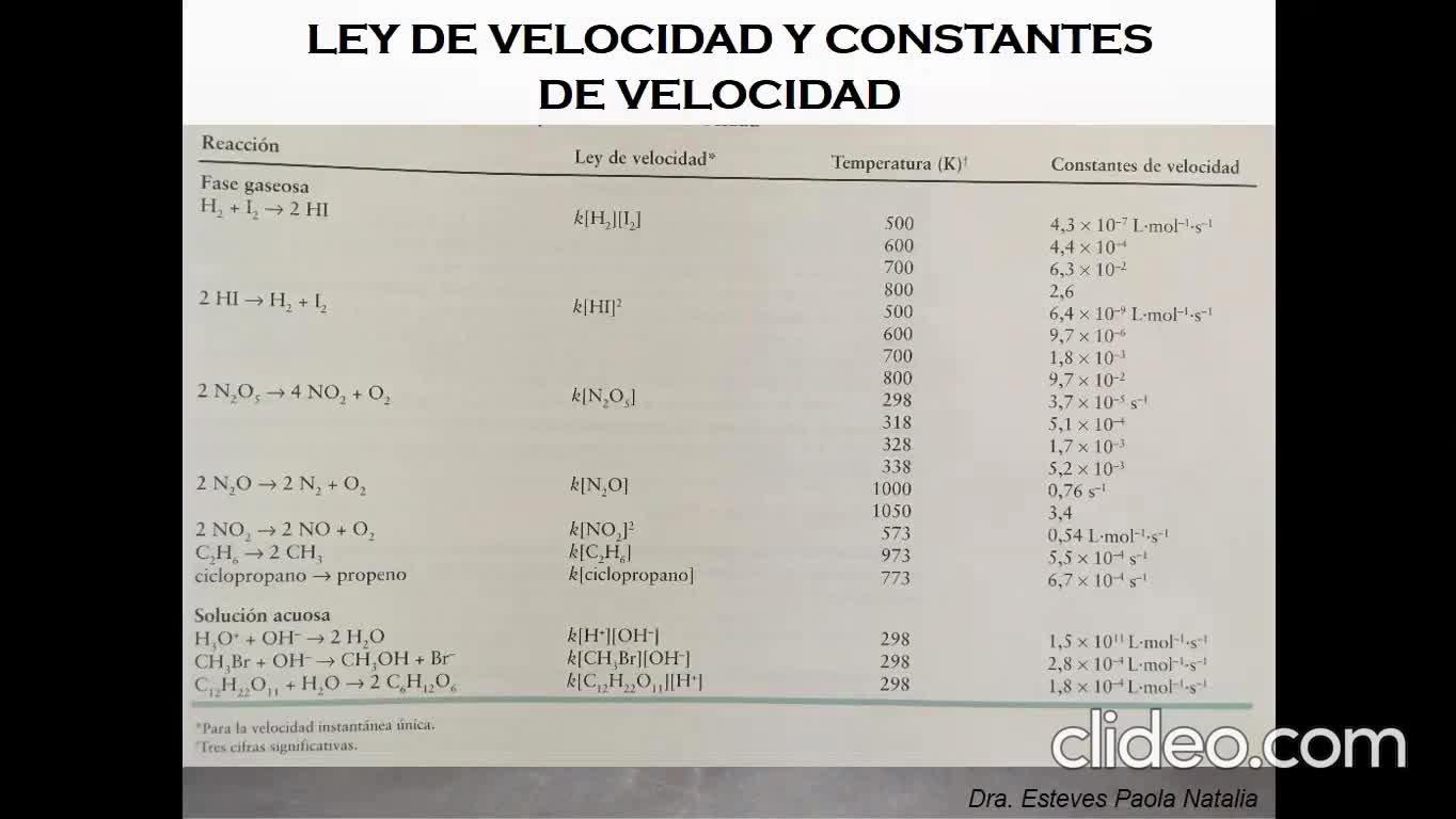 Ingeniería Agronómica- Química General e Inorgánica- CINETICA QUIMICA- video N°11