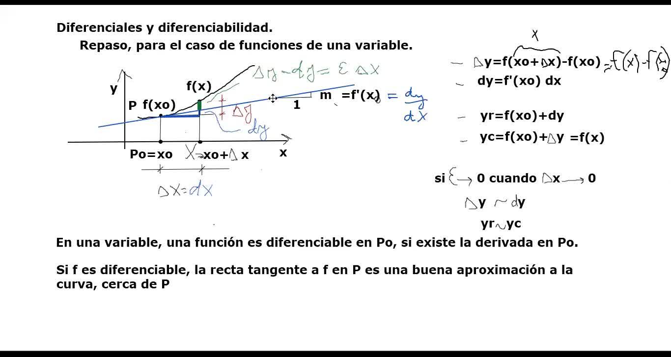 AUZA AMII Clase 54 2020-06-25 Diferenciabilidad 1