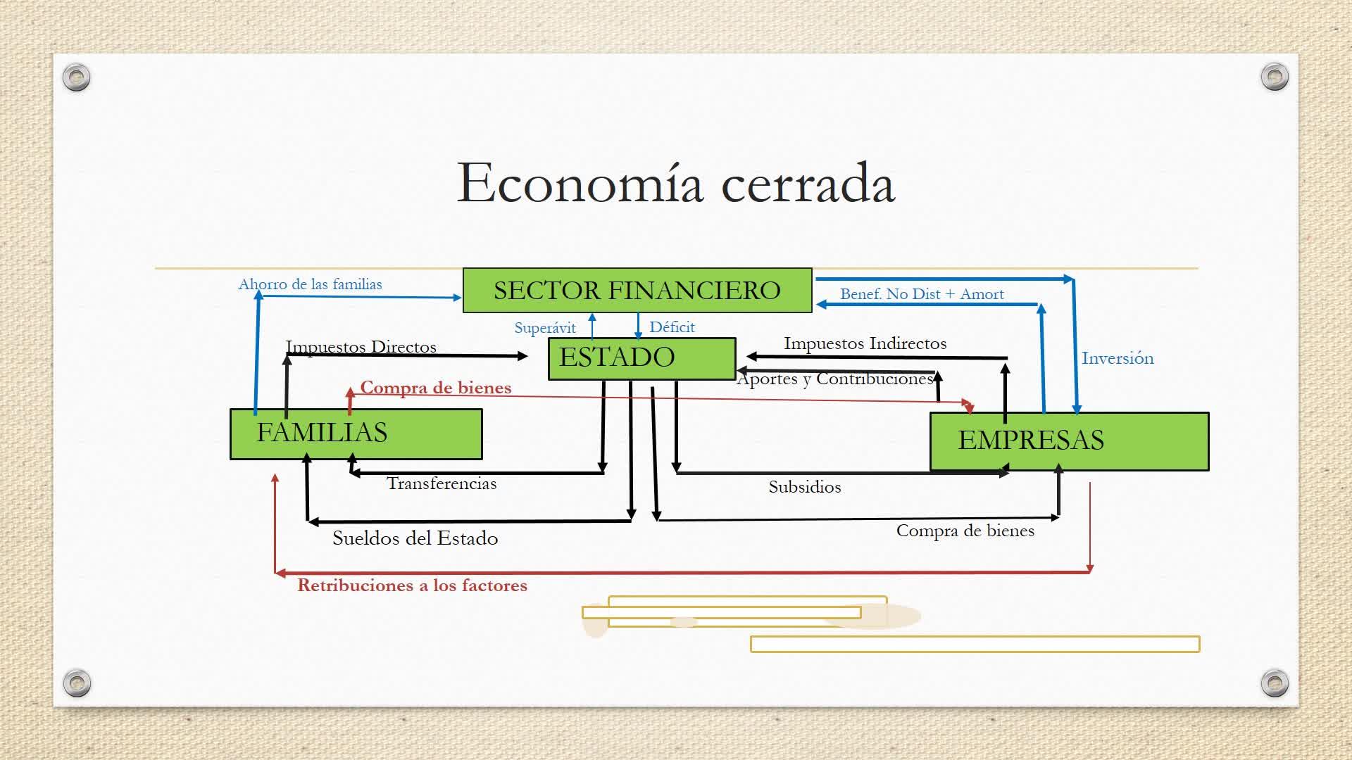 Clase 31. Cuentas Nacionales