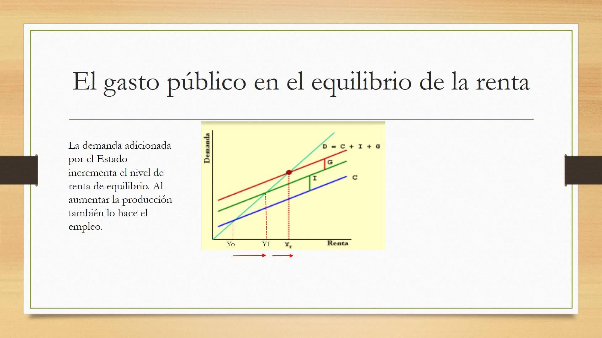 Clase 33. Demanda agregada con Estado y Sector Externo