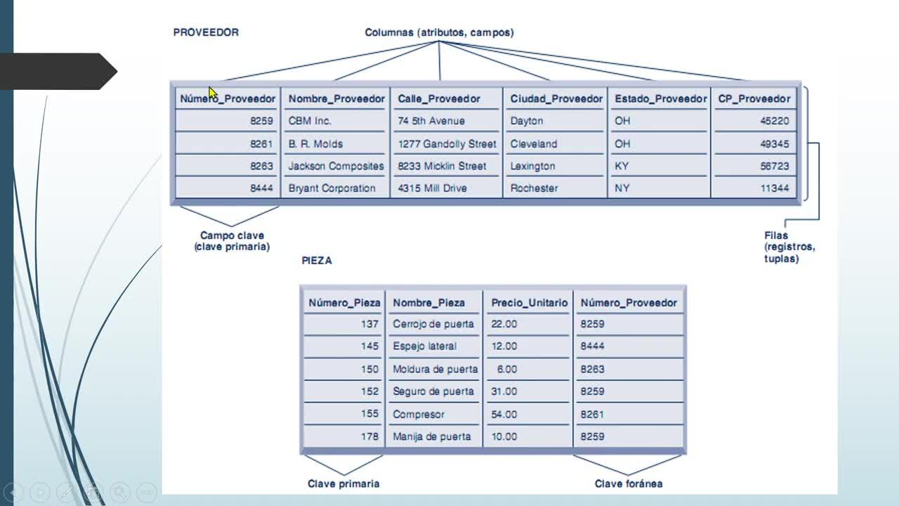 Clase teórica: Base de Datos y Administración de la Información
