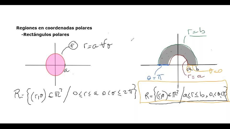 AUZA AMII Clase 66 2020-08-04 Integrales en coordenadas Polares