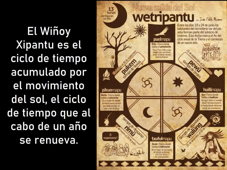 Wiñoy Xipantu