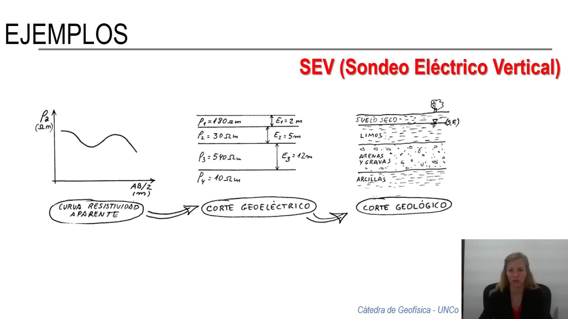 Geofísica - Geoeléctrica - clase teórica parte 2 de 2