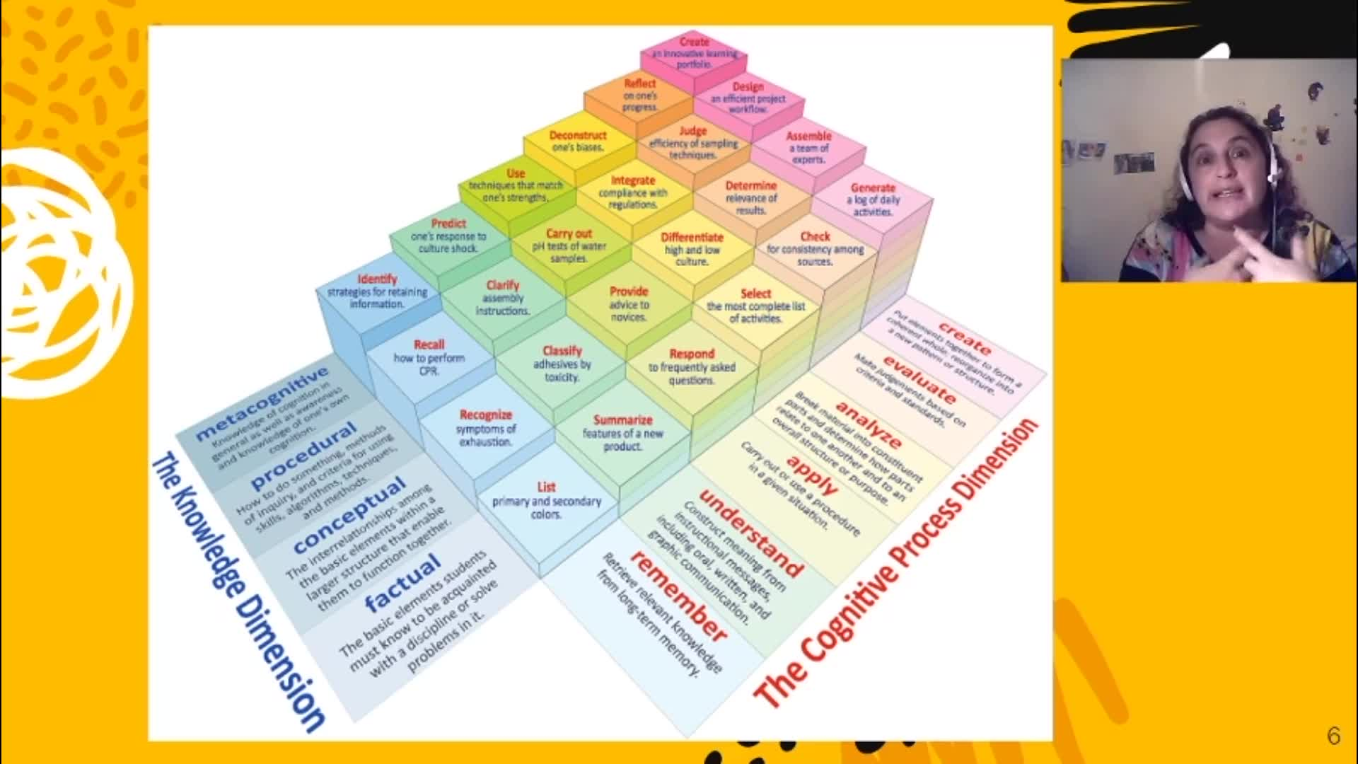 The Revised Bloom´s Taxonomy with Friends