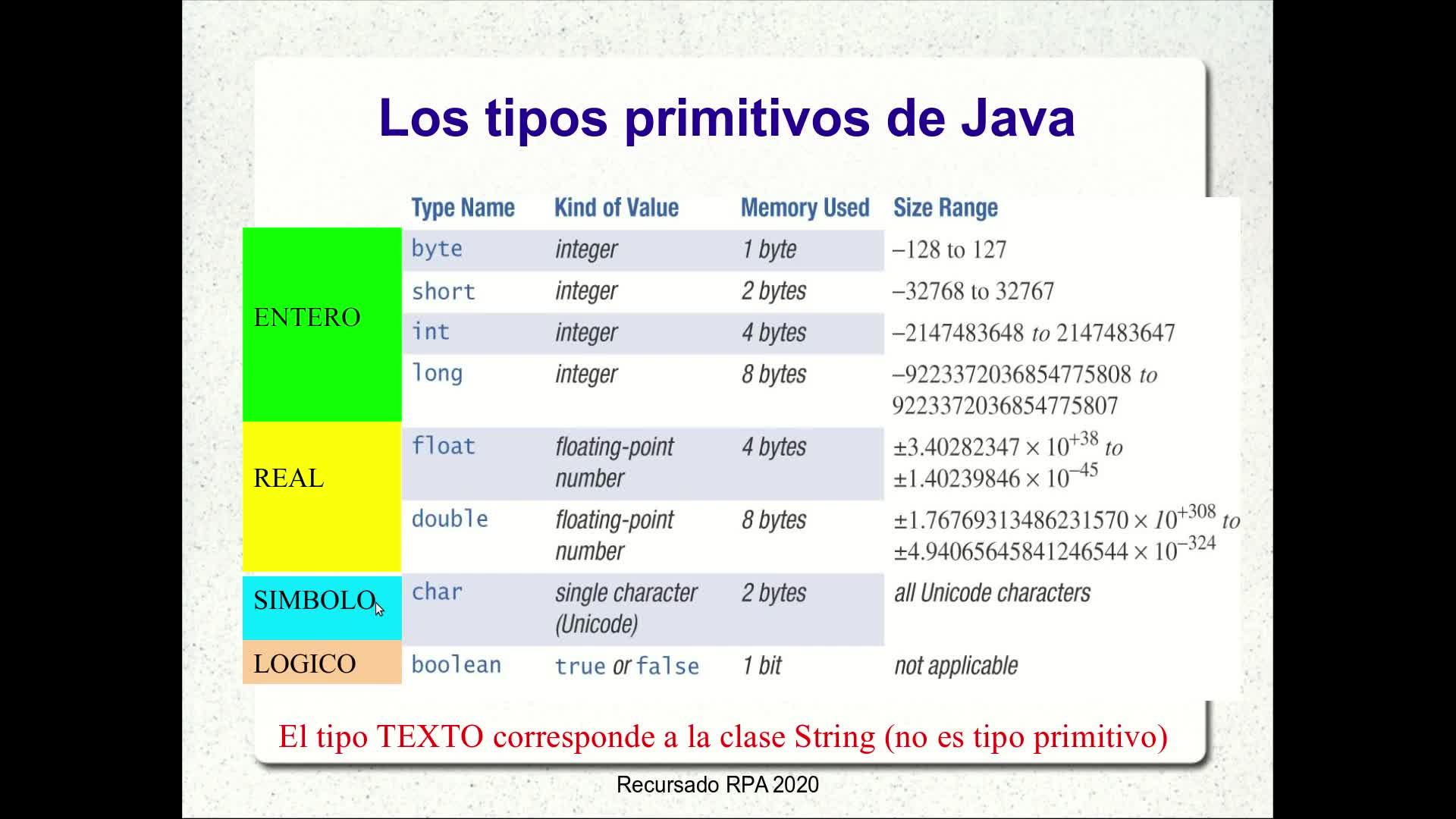 RPA - Video 2.6: Expresiones algebraicas y lógicas en Java
