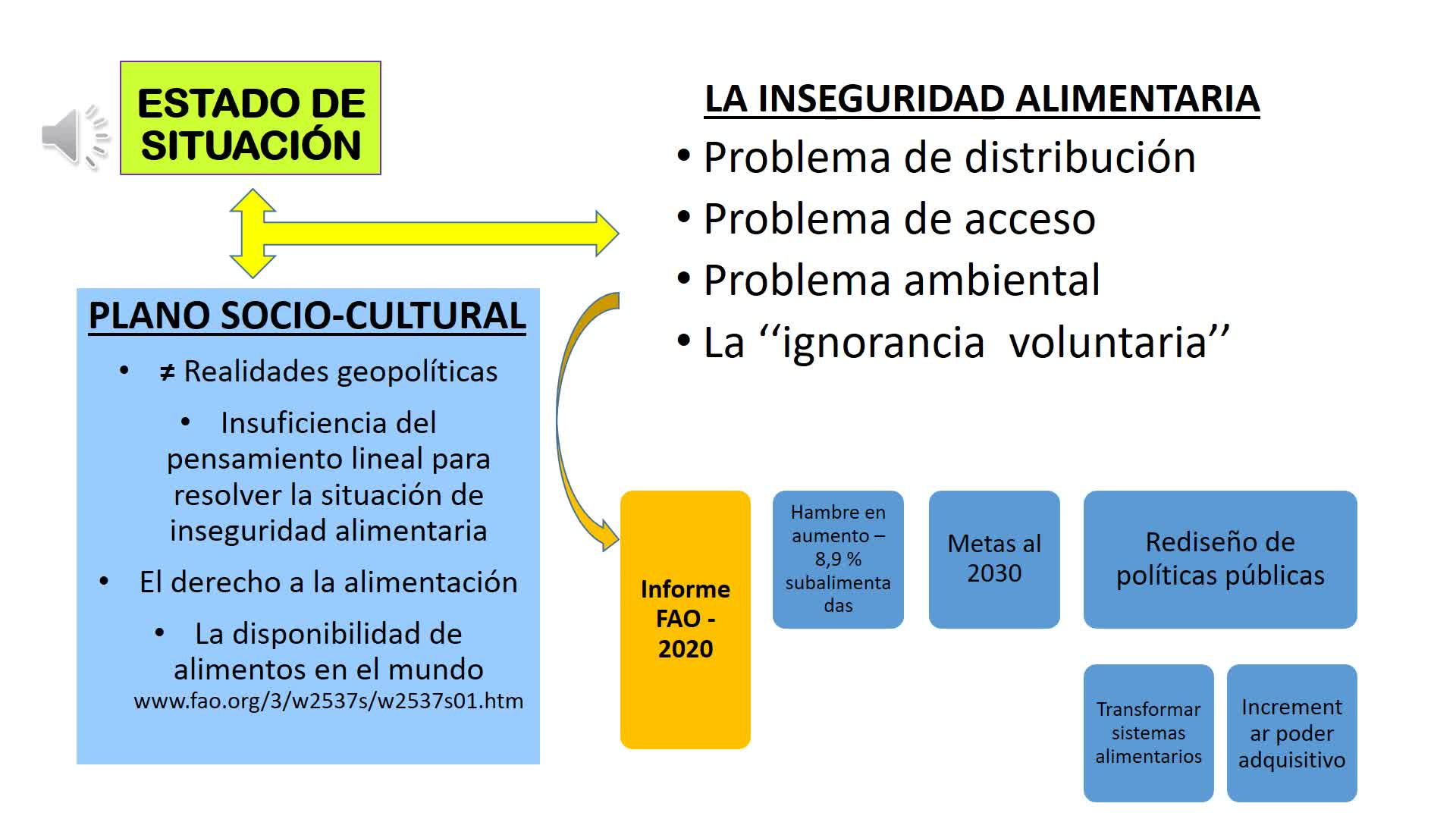 Integración Internacional Alimentaria (U 2)