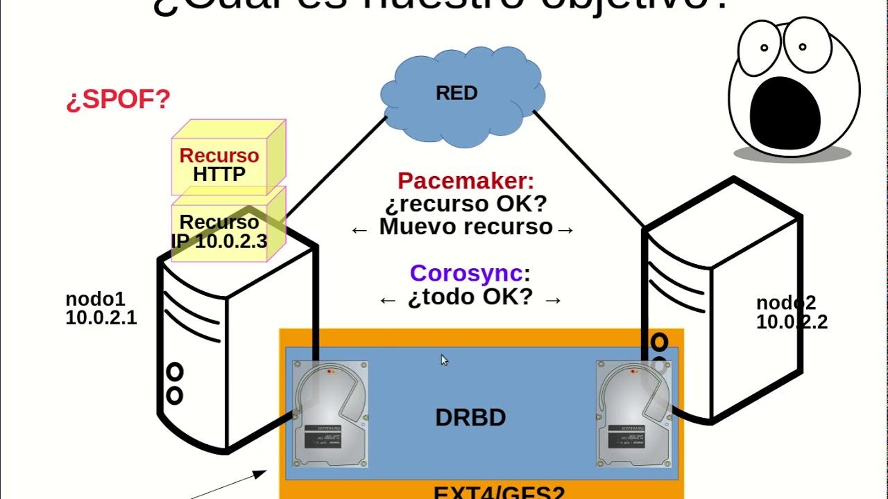 UNCOMA - TUASSL - ASA HA 1.4:  PRACTICA 2  stack