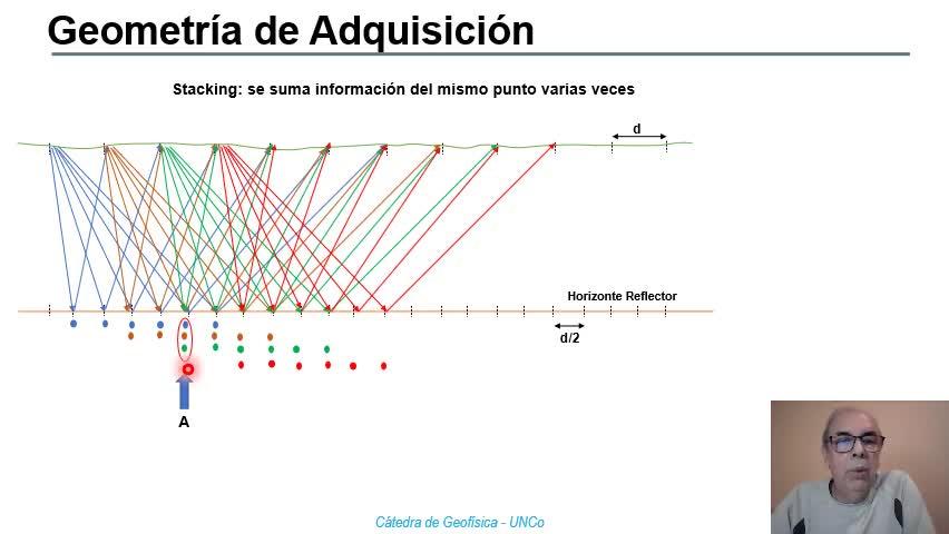 Geofisica - Correcciones Dinámicas-Stacking
