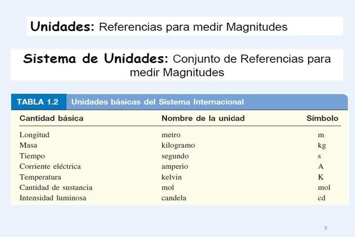 Teoría 1 Magnitudes Y Materia (22-03-2021)