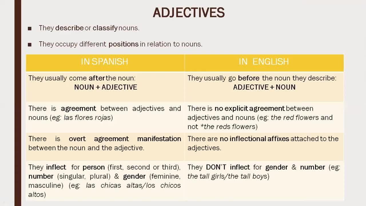 English Grammar Module - Lesson 13th April