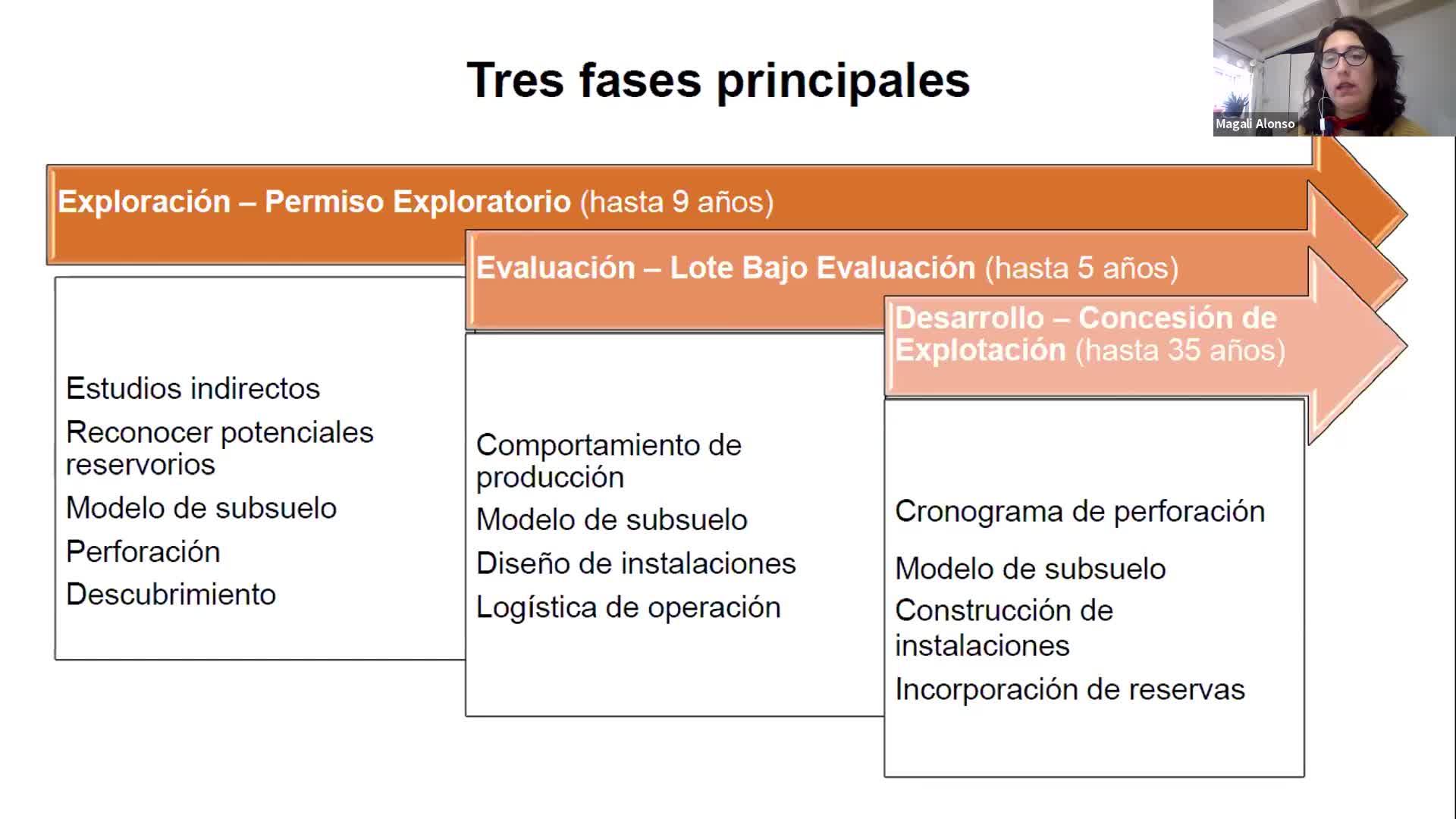 Interpretación sísmica - clase 07-04-2021
