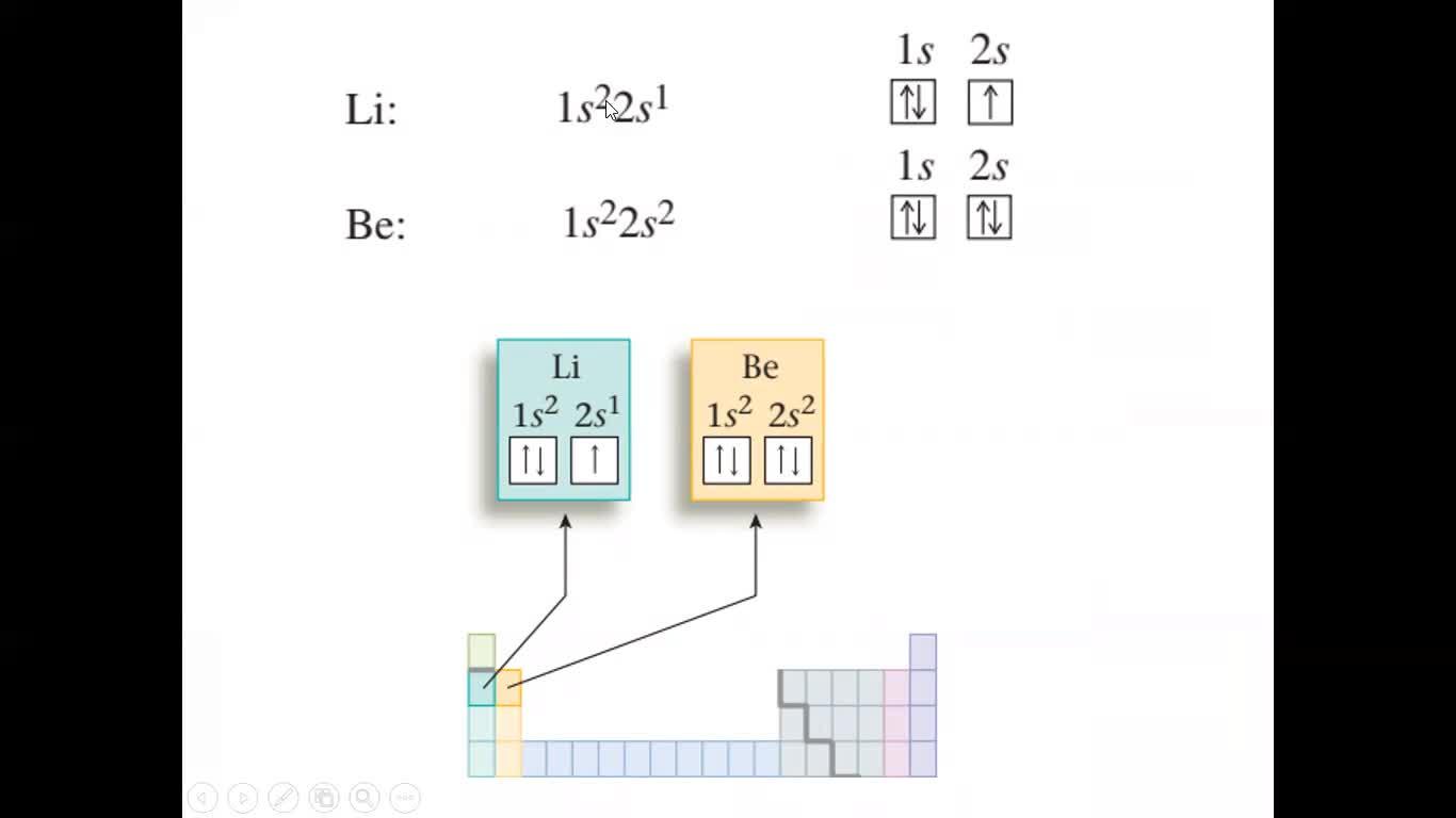 Unidad 2 configuraciones electrónicas modelo de la mecánica cuanticas