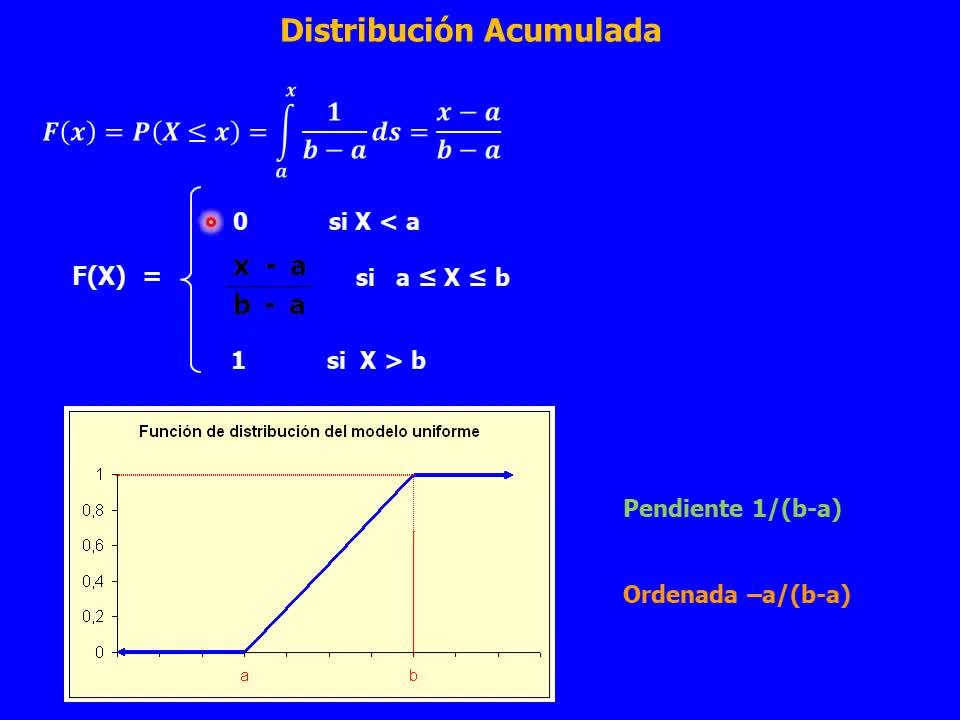 Probabilidad y Estadística - Teoria Unidad 3-4 - Distribución Uniforme