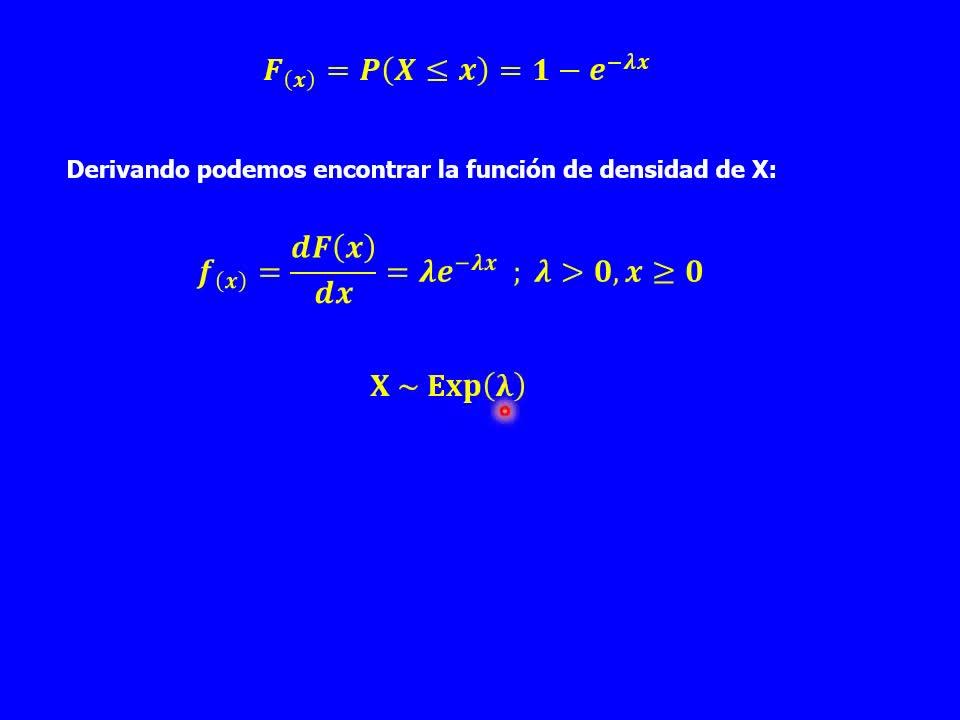 Probabilidad y Estadística - Teoría Unidad 3-5 - Distribución Exponencial