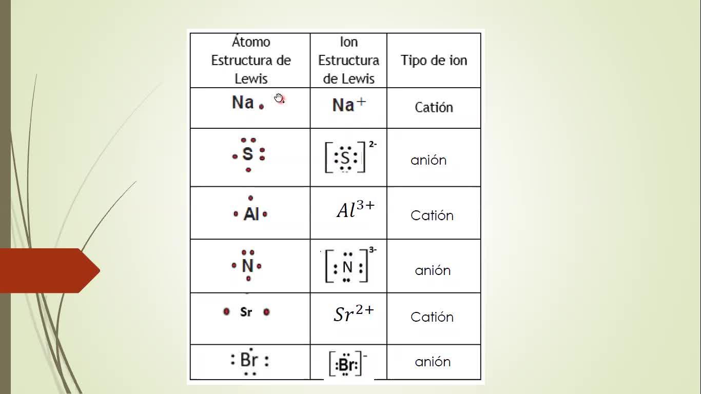 Ingeniería Agronómica- Química General e INorgánica- Clase practica Enlace quimico