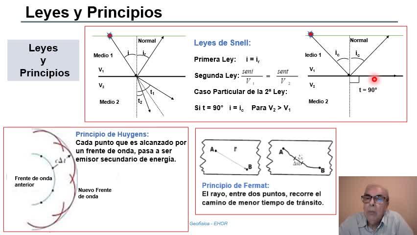 Geofísica - Sísmica de Reflexión - Adquisición