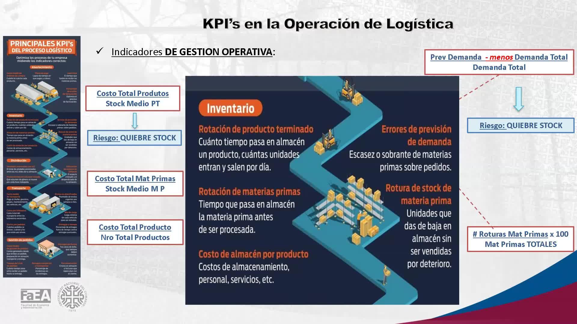 Diplomatura en Logística - Módulo 12 - Control Interno de la Operación Logística e Indicadores Logísticos (CIOLIL)- Clase 3 - 28-05-21
