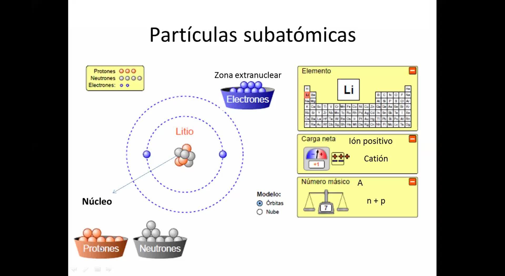 Unidad 2 - partículas sub atómicas - isótopos