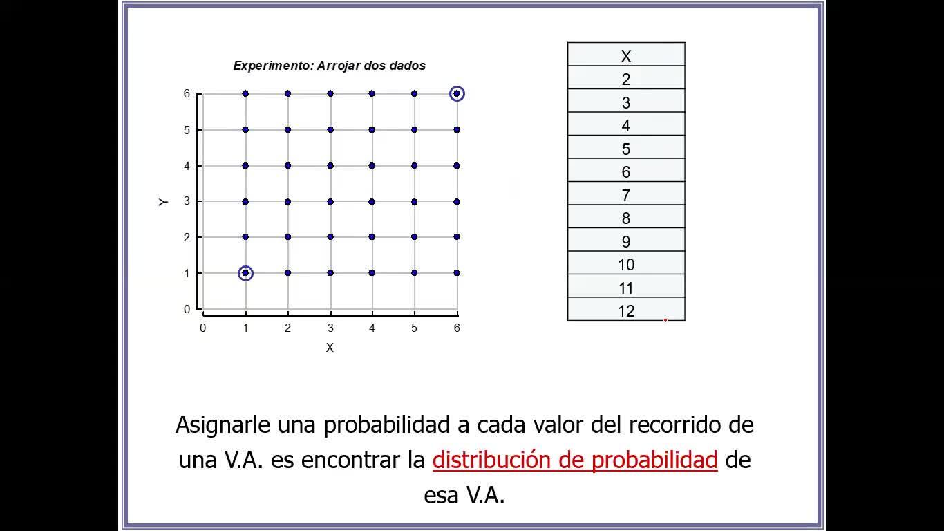 Clase N°4. Variable Aleatoria Discreta (Teoría)