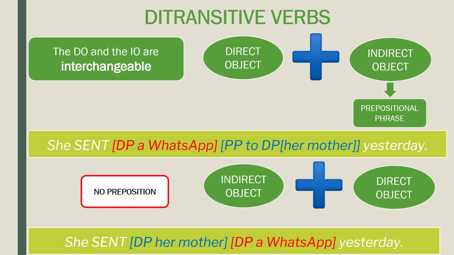ILI - Grammar Module - Ditransitive and Multiple Complement Verbs