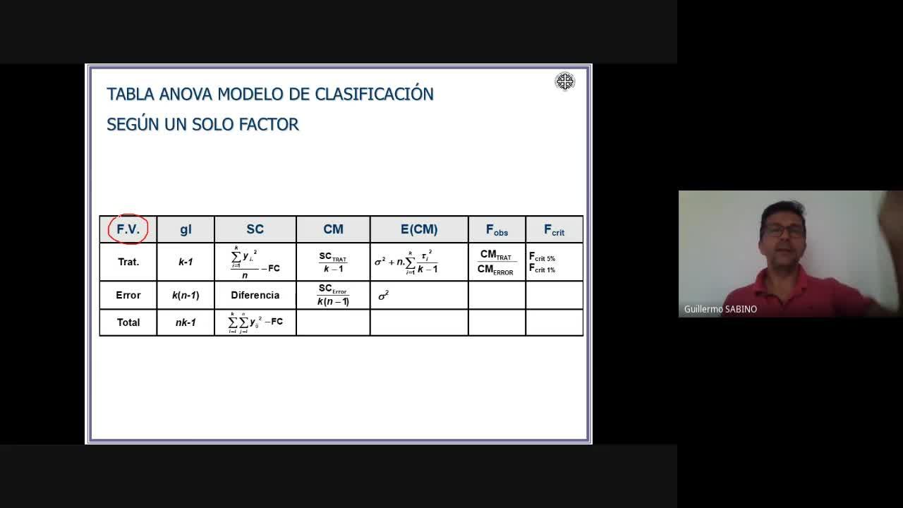 Clase N°8 ANOVA. Práctica DCA