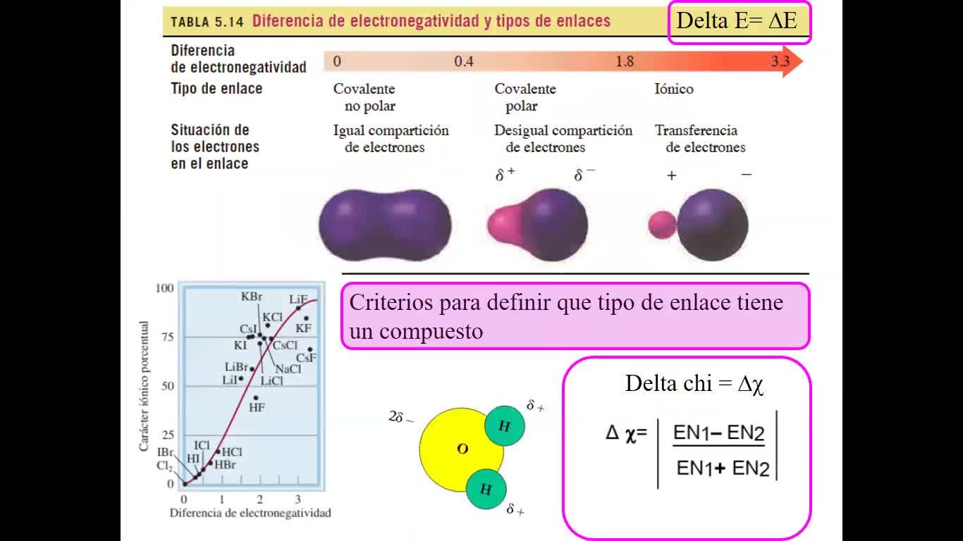 Unidad 4 - Enlace Químico - Clase teórica